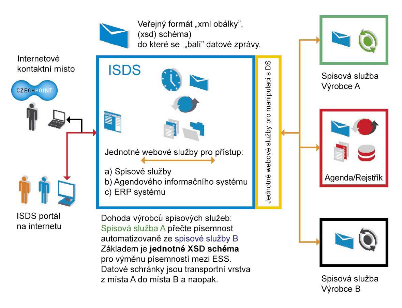 Schéma důsledků dohody mezi výrobci elektronických spisových služeb