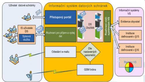 Schéma informačního systému datových schránek